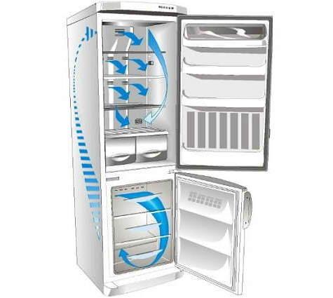 Система охлаждения No Frost