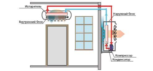Принцип установки сплит-систем