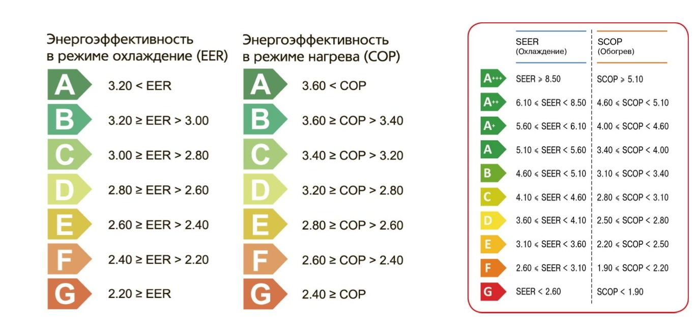Коэффициенты энергоэффективности