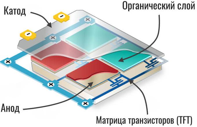 Органический светодиод OLED