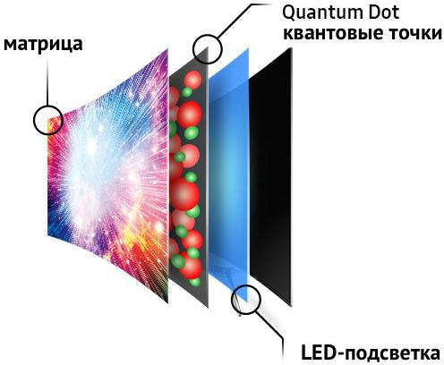 Устройство QLED-экрана