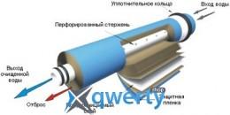 Насосы + Мембрана для систем ОО 50GPD (D)